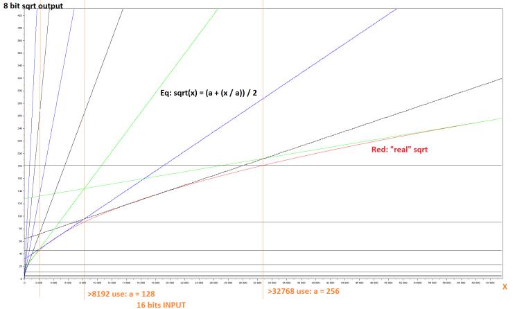graph_fstsqrt.PNG